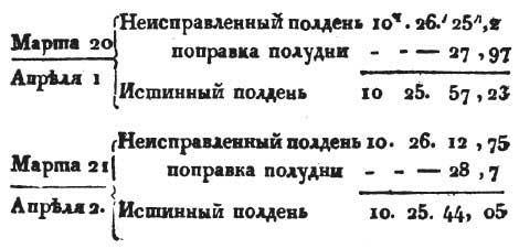 Астроном Иванов. Балтика.  Наблюдения 1806 год