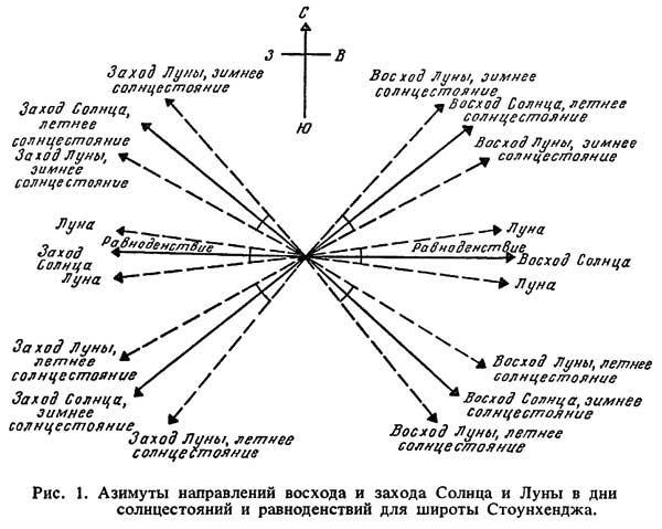 Азимуты Стоунхенджа, [21.48]
