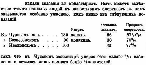 А.Г. Бритнер о чуме 1664 г., ч.5.