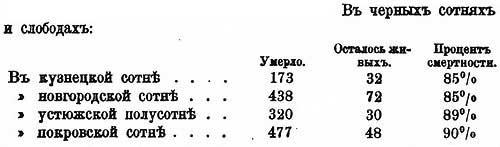 А.Г. Бритнер о чуме 1664 г., ч.7.