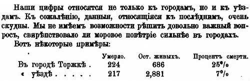 А.Г. Бритнер о чуме 1664 г., ч.8.