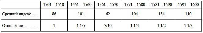 Изменения инфляции цен на соль по десятилетиям XVI века  // А.Г. Маньков. Цены и их движение в Русском Государстве XVI века, Таблица XIX