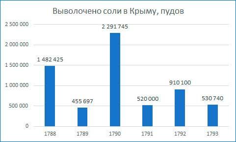 П.С. Паллас. Производство соли в Крыму. Диаграмма