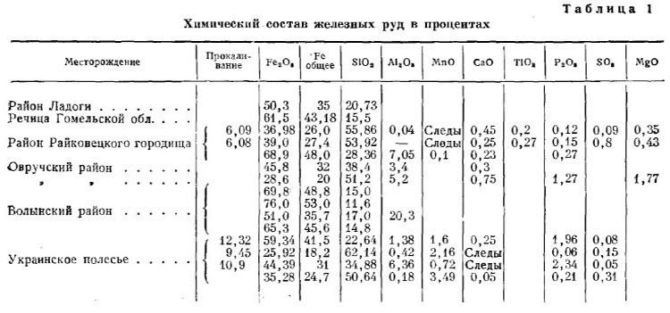 Б.А. Колчин. Табл.1. Химический состав железных руд, %