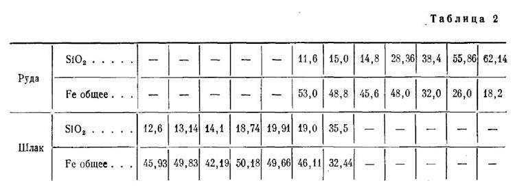 Б.А. Колчин. Табл.2.  Cопоставление железа и кремнезема руды с этими же компонентами в шлаке