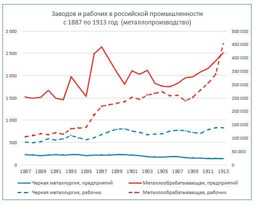 БД промышленности России. Добыча руды и металлообработка. Фрагмент БД: с 1887 по 1913 гг.