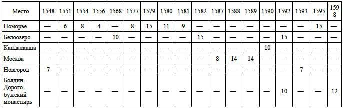 Цены на медь (в московских деньгах за гривенку, по годам)  // А.Г. Маньков. Цены и их движение в Русском Государстве XVI века, Таблица XXII