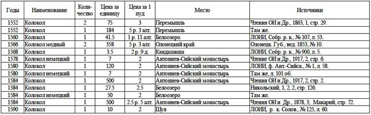 Цены на крупные изделия из металла (стоимость колоколов)  // А.Г. Маньков. Цены и их движение в Русском Государстве XVI века, Таблица 31