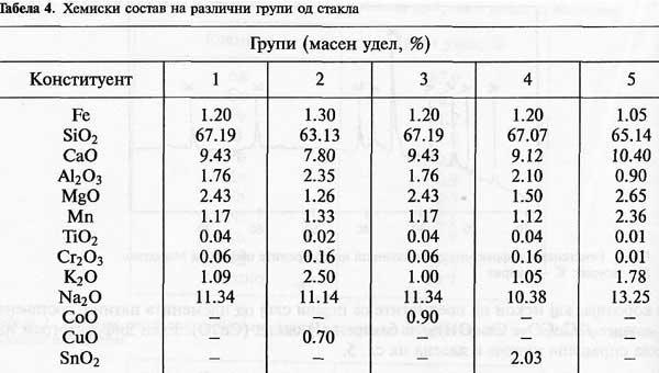П.Тошев, С.Павловска, Б.Богданов. Химический состав различных групп стекла