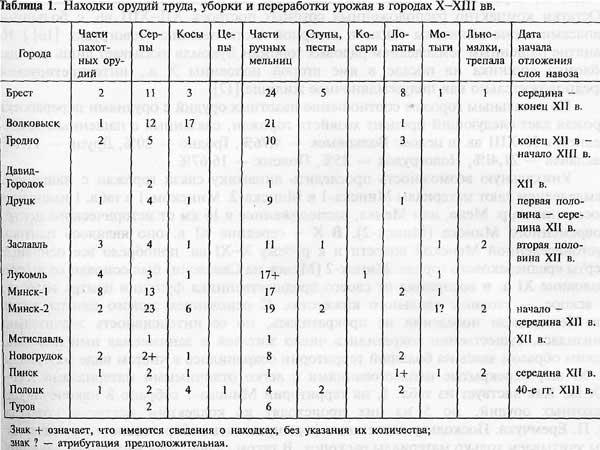 Ю.А. Заяц. Данные об орудиях пашенного земледелия