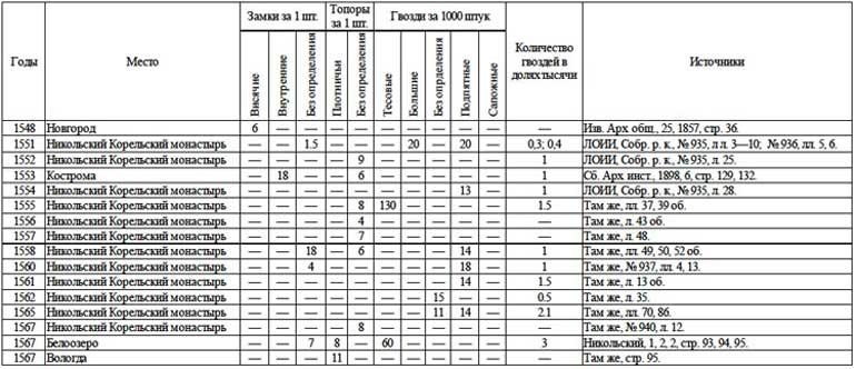 Цены на некоторые мелкие изделия из металла (в московских деньгах) // А.Г. Маньков. Цены и их движение в Русском Государстве XVI века, Таблица 29