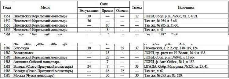 Цены на сельскохозяйственный инвентарь (в московских деньгах) // А.Г. Маньков. Цены и их движение в Русском Государстве XVI века, Таблица 32