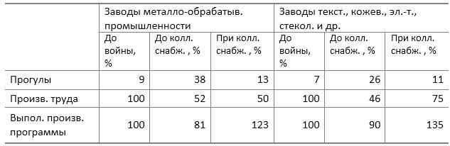 А. Я. Вышинский. Вопросы распределения и Революция, 1922, http://www.imwerden.de/