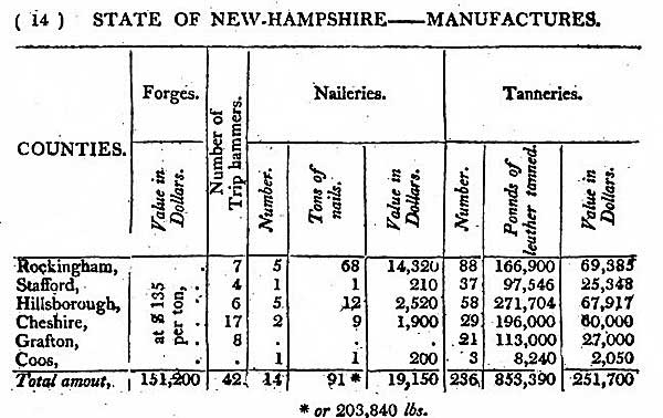 American manufactures, 1810