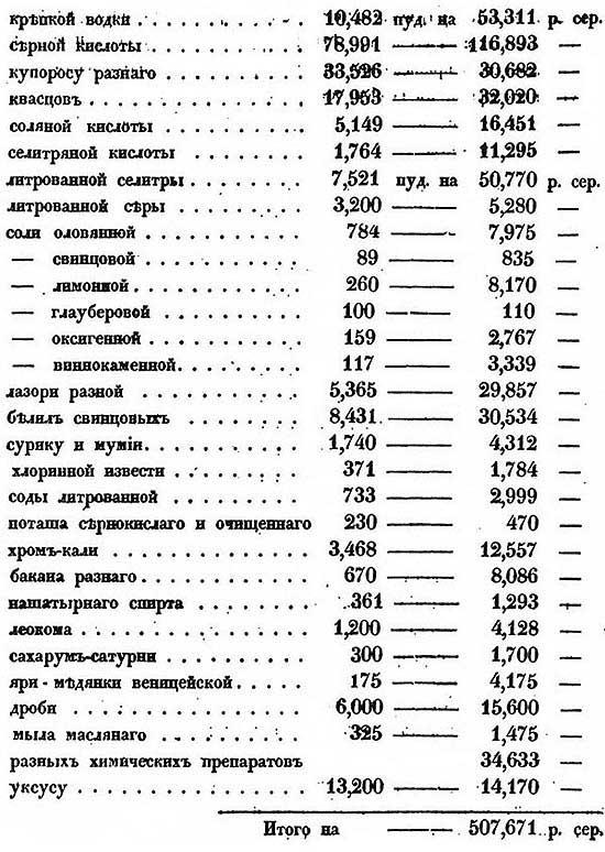 Л. Самойлов. Атлас мануфактурной промышленности Московской губернии. Химическое сырьё, производимое заводами Москвы в 1843 году.