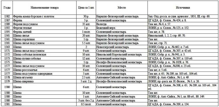 Цены на некоторые виды верхней одежды (в московских деньгах) // А.Г. Маньков. Цены и их движение в Русском Государстве XVI века, Таблица 40 (продолжение)