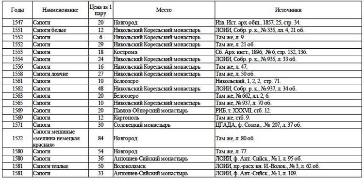 Цены на сапоги (в московских деньгах) // А.Г. Маньков. Цены и их движение в Русском Государстве XVI века, Таблица 50