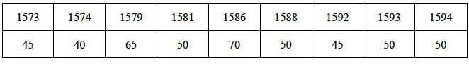 Цены на крашенину в Москве (за 10 аршин в московских деньгах) // А.Г. Маньков. Цены и их движение в Русском Государстве XVI века, Таблица XXV