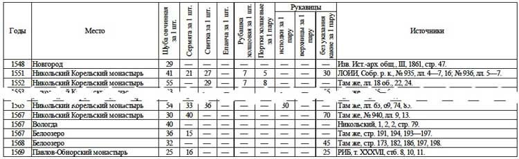 Цены на некоторые виды одежды (в московских деньгах) // А.Г. Маньков. Цены и их движение в Русском Государстве XVI века, Таблица 37