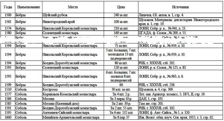 Цены на меха (в московских деньгах)// А.Г. Маньков. Цены и их движение в Русском Государстве XVI века, Таблица 24