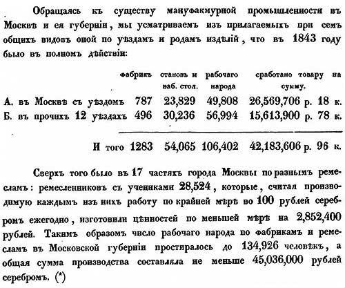 Л. Самойлов. Численность мануфактур в Московской губернии в 1841 году.