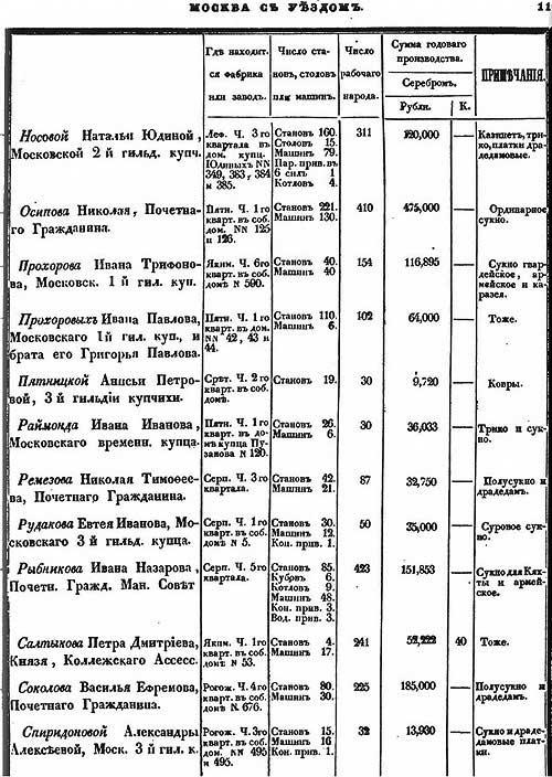 Л. Самойлов. Мелкие мануфактуры в Москве в 1841 году.