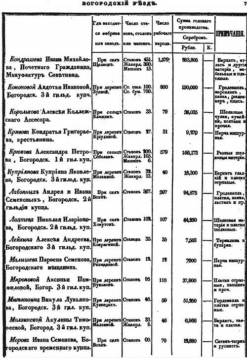 Л. Самойлов. Мануфактуры в уездах Московской губернии в 1841 году.