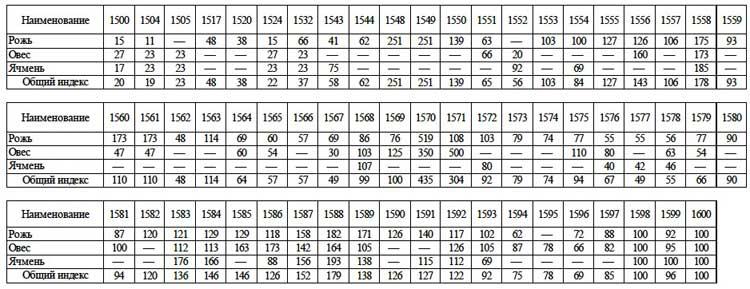 Сводная таблица индексов цен на основные виды зерновых хлебов (1600 г. = 100 %) // А.Г. Маньков. Цены и их движение в Русском Государстве XVI века, Таблица 5