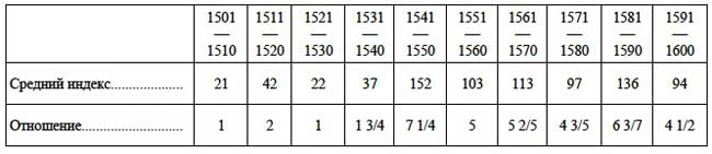 Отношение уровня цен первых лет XVI в. к уровню его последних лет // А.Г. Маньков. Цены и их движение в Русском Государстве XVI века, Таблица VI