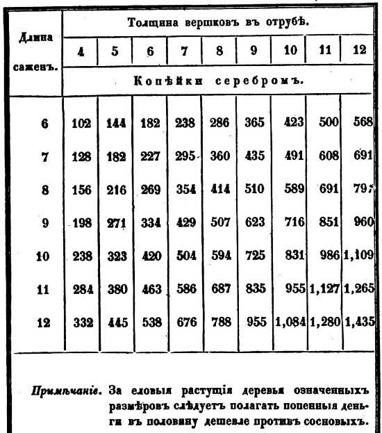 Тверская губерния. Такса на вырубку леса, 1848