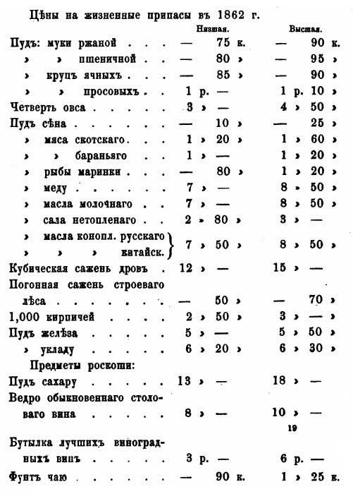 Н. А. Абрамов.  Цены в окрестностях Копала (уездный город Семиреченской обл. Империи), 1867.