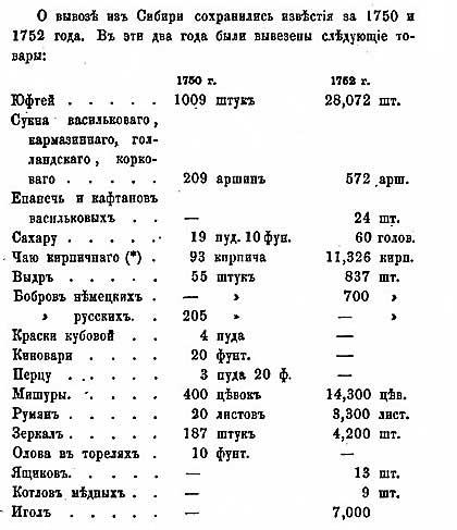 Карл Струве и Григорий Потанин. Товары, экспортируемые Россией в Джунгарию, с.-з. область Китая в 1750 и 1752 гг.