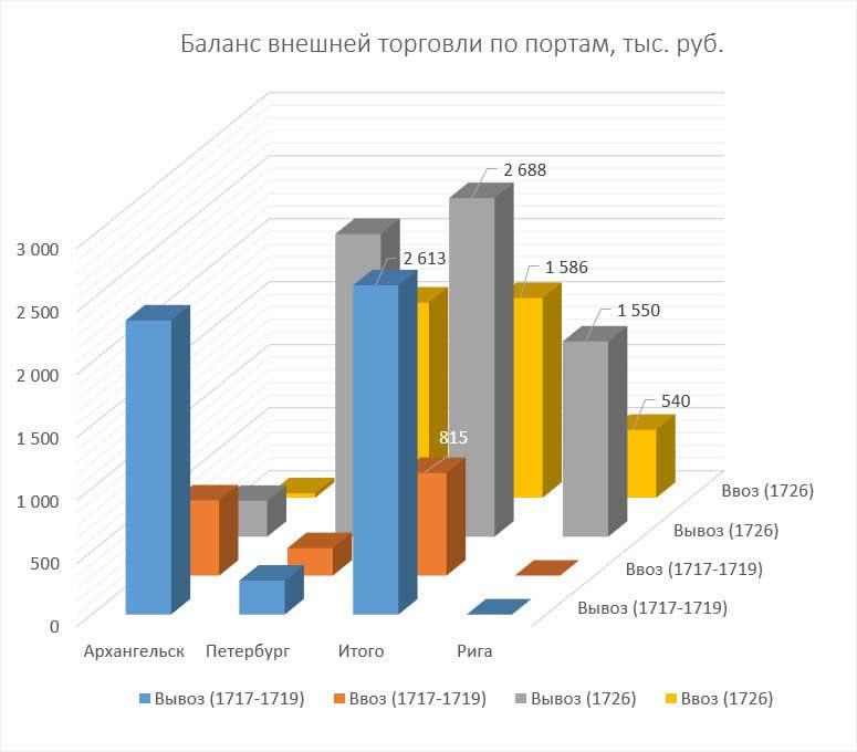 П.Н. Милюков. Торговый баланс по портам, 1717-1726