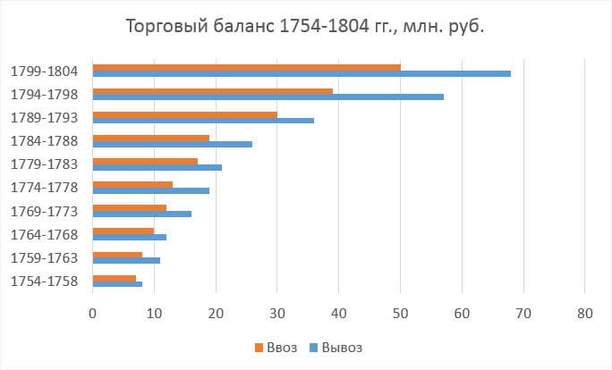 П.Н. Милюков. Торговый баланс, 1754-1804