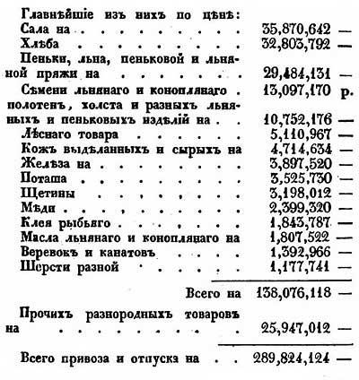 Е.Ф. Зябловский. Статистика Российской Империи, 1831 год – Экспорт товаров через порты Балтики, 1831 г.