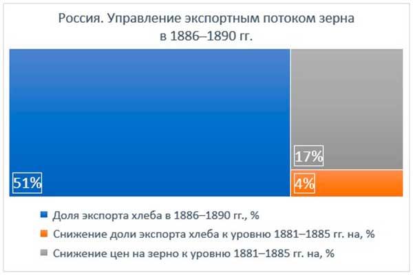 Россия. Управление экспортным потоком зерна в 1886–1890 гг.