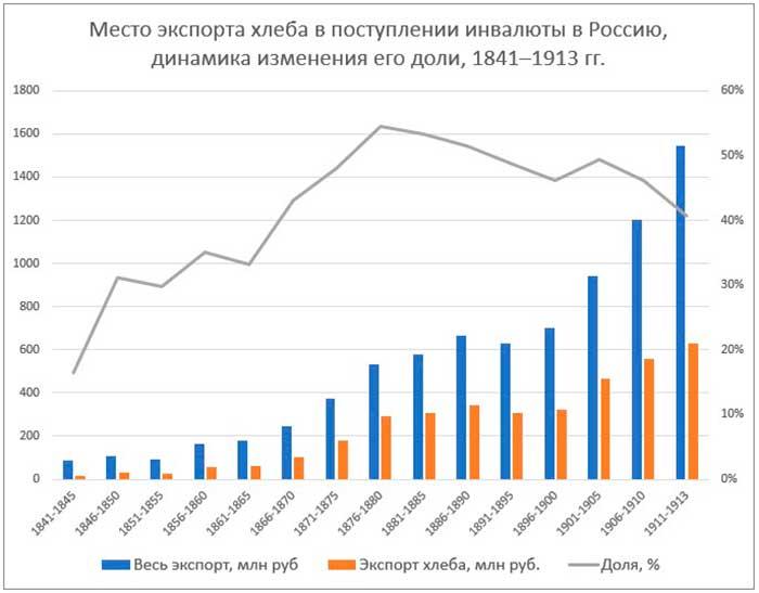 Место экспорта хлеба в поступлении инвалюты в Россию, динамика изменения его доли, 1841─1913 гг..