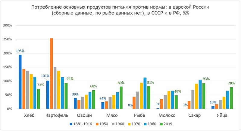 Потребление основных продуктов питания против нормы: в Российской империи (по рыбе данных нет), в СССР и в современной России