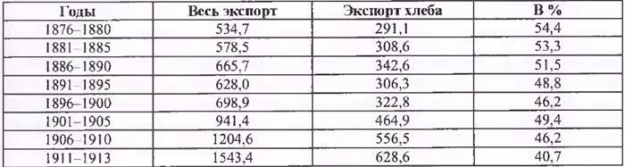 А.В. Островский. Роль хлеба вроссийском экспорте (<nobr>1876—1913 гг.</nobr>), млн руб.