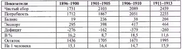 А.В. Островский. Продовольственный баланс Европейской России (1896–1913 гг.), млн пуд.