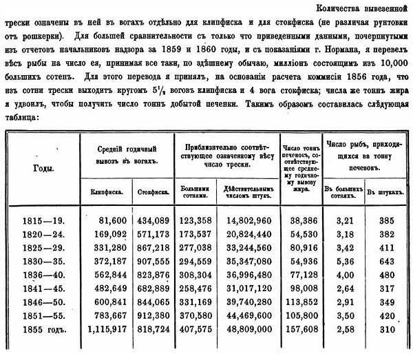 Экспорт трески из Норвегии, 1815-1855 гг. // Иcследования о состоянии рыболовства в России, 1862 [19.42]
