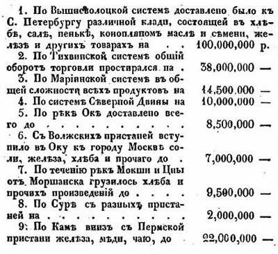 Товарный оборот по рекам Российской Империи, 1828 год, ч. 1 //  Е.Ф. Зябловский [19.40]