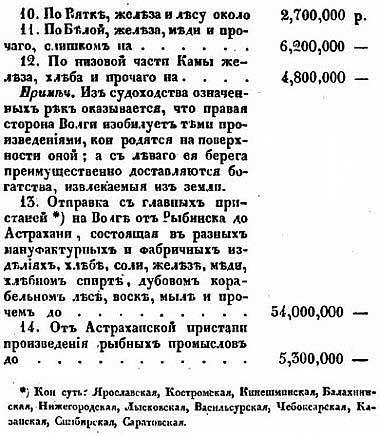 Товарный оборот по рекам Российской Империи, 1828 год, ч. 2 //  Е.Ф. Зябловский [19.40]
