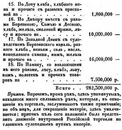 Товарный оборот по рекам Российской Империи, 1828 год, ч. 3 //  Е.Ф. Зябловский [19.40]