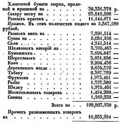 Е.Ф. Зябловский. Статистика Российской Империи, 1831 год – Импортированные через порты Балтики товары