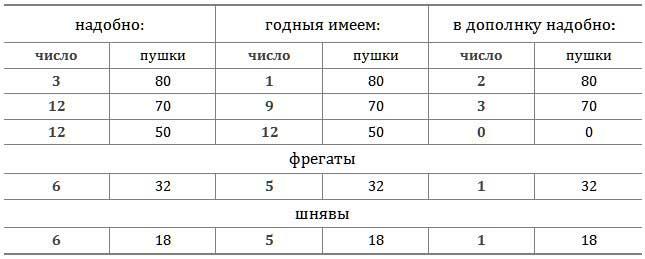 Таблица с данными о потребностях флота России на 1715 год по источнику [18.23]