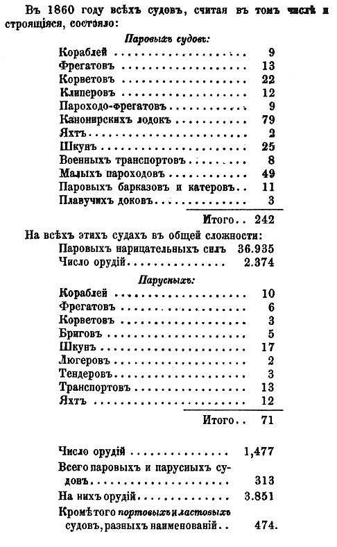 Аркадий Васильевич Воеводский. Отчет о кораблестроении за 1860 год
