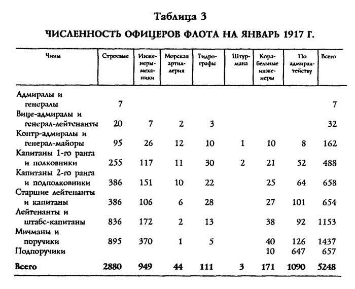 С.В. Волков. Трагедия русского офицерства. Таблица: Численность офицеров флота на январь 1917 года