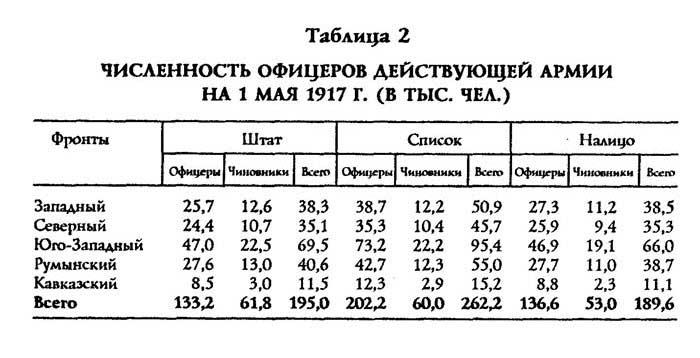 С.В. Волков. Трагедия русского офицерства. Таблица: Численность офицеров действующей армии на 1 мая 1917 года