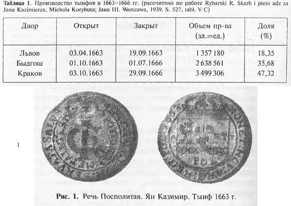 Производство тынфов в 1663-1666 гг.